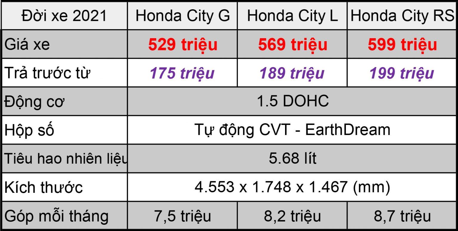 Bảng tính trả góp honda city 2021 tại thanh hóa